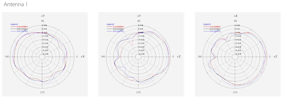 5 GHz Internal Antenna Radiation Patterns